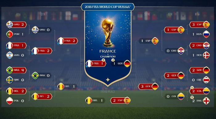 Tercer mundial de futbol consecutivo que EA Sports predice al ...