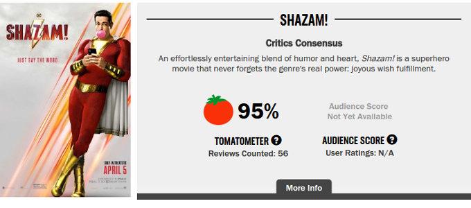 ¡SHAZAM! está venciendo a la Capitana Marvel en la crítica