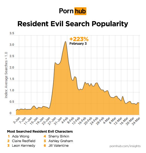 Apex Legends y Kingdom Hearts entre lo más buscado en Pornhub