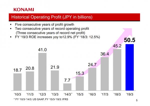 ¿Desde qué se fue Kojima? Konami reporta ingresos récords desde hace cinco años