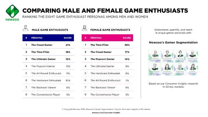 Estudio revela cuántas mujeres que juegan videojuegos hay en realidad