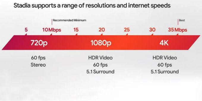 Velocidadd-Internet-Stadia