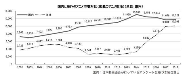 La industria del anime sigue creciendo en Japón