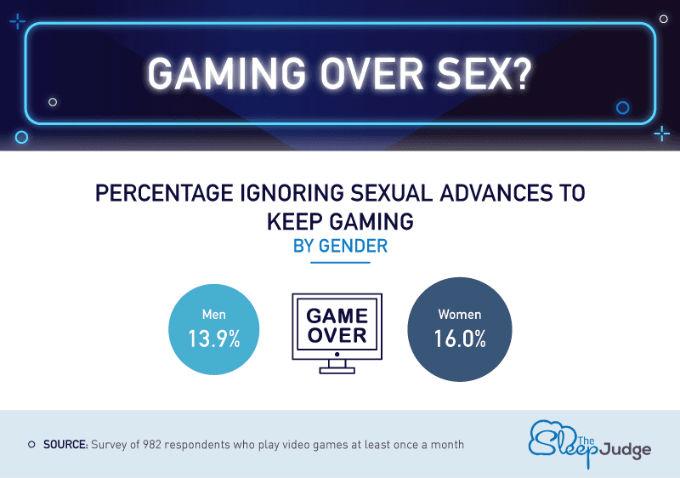 Gamers-Dejan-Sexo