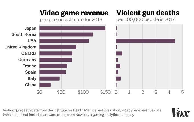 Caso Torreón: Los videojuegos no son culpables, a pesar de lo que algunos quieran