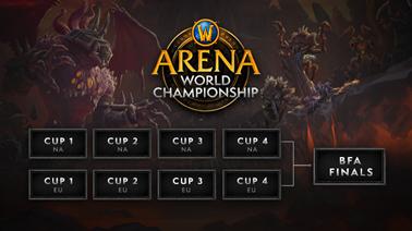 Arena World Championship