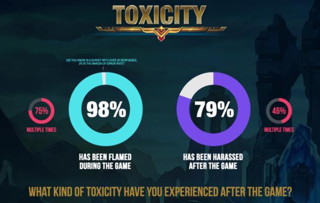 Toxicidad League of Legends