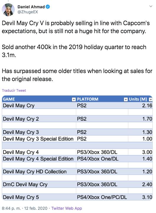 Devil May Cry ventas