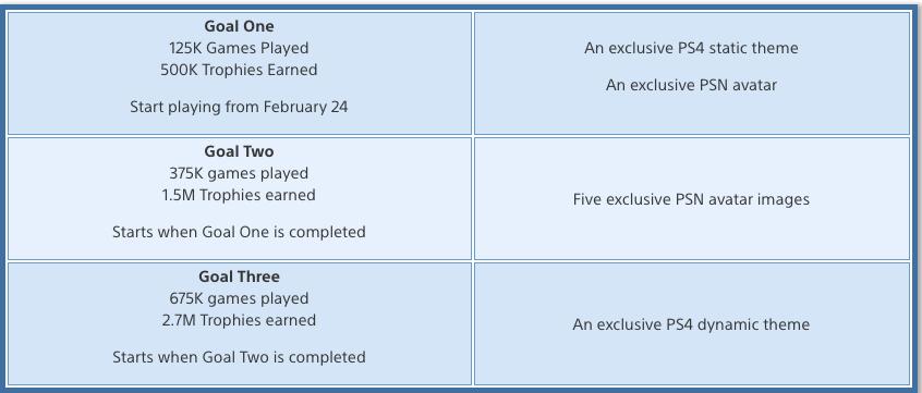 Recompensas exclusivas PlayStation