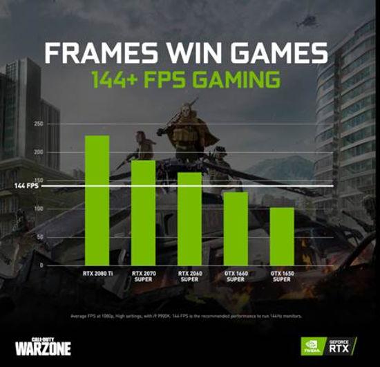 NVIDIA realza la experiencia competitiva de Call of Duty: Warzone