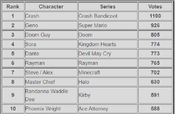 Encuesta de nuevos peleadores de Super Smash Bros. Ultimate por Source Gaming