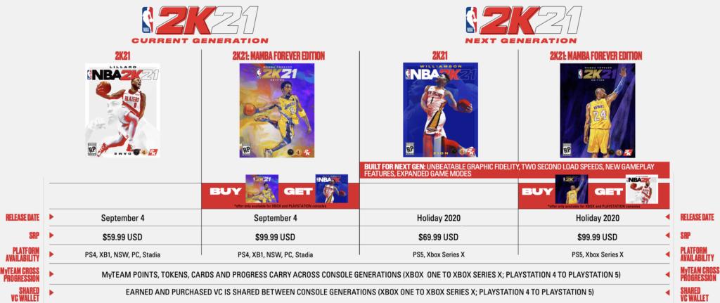 Precio y versiones de NBA 2K21 en diferentes plataformas