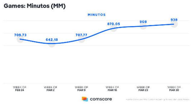 Aumenta consumo de videojuegos en México por el COVID-19