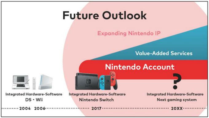 Nintendo  revela que ya trabaja en una nueva consola