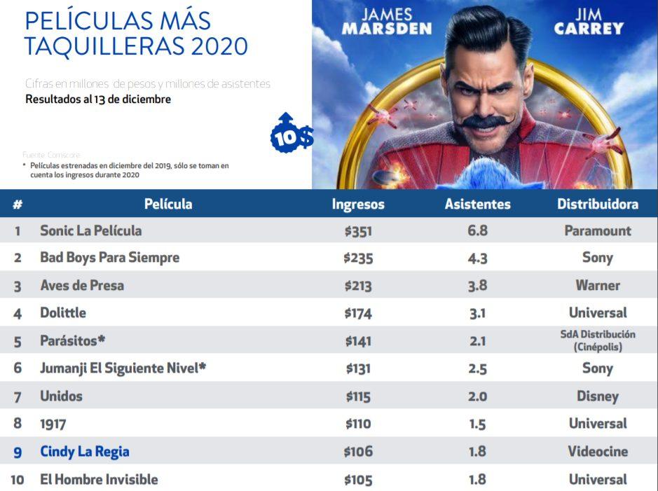 Películas más taquilleras de 2020 en México.