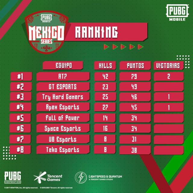 PUBG MOBILE tuvo torneo en México y hay ganador