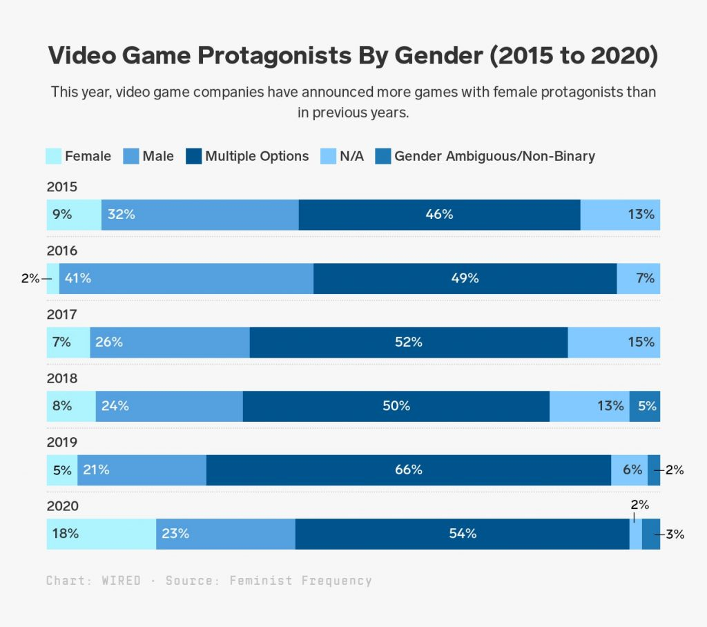 women, video games, feminist frequency