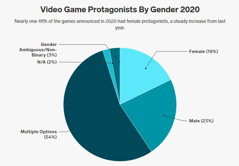 videojuegos, mujeres, hombres, protagonistas
