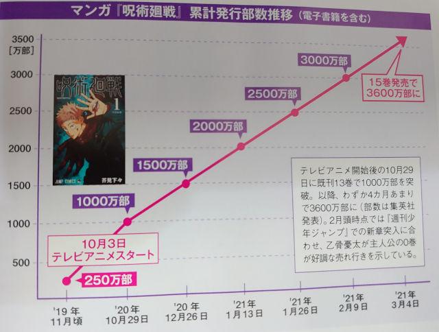 Jujutsu Kaisen supera en ventas a Shingeki no Kyojin
