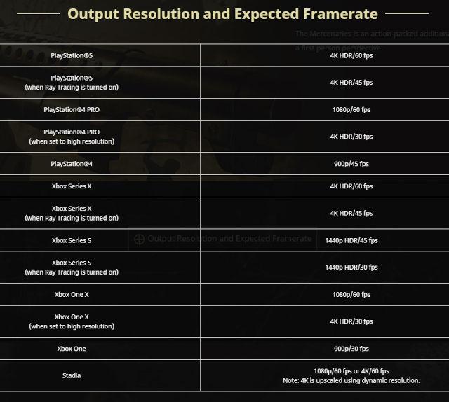 Resident Evil 8: Village: Conoce su resolución y framerate
