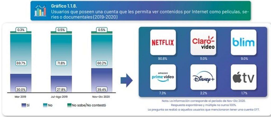 Consumo de Netflix Blim Claro Video Prime Video México streaming